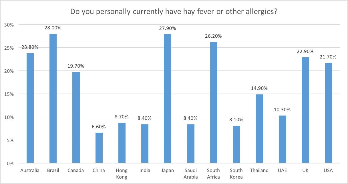 Hay Fever Statistics